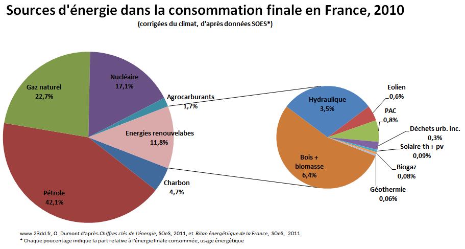 sources_dans_energie_finale_2012